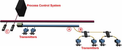 Networks Fieldbus By Turck Ohio Belting Amp Transmission Co
