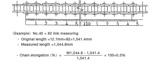 Measuring chain elongation with a tape measure