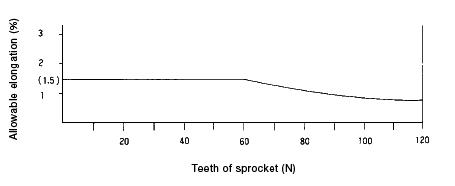 Teeth of sprocket and allowable elongation chart