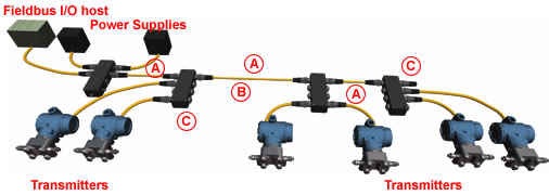 Superb Networks Fieldbus By Turck Ohio Belting Transmission Co Wiring 101 Ariotwise Assnl